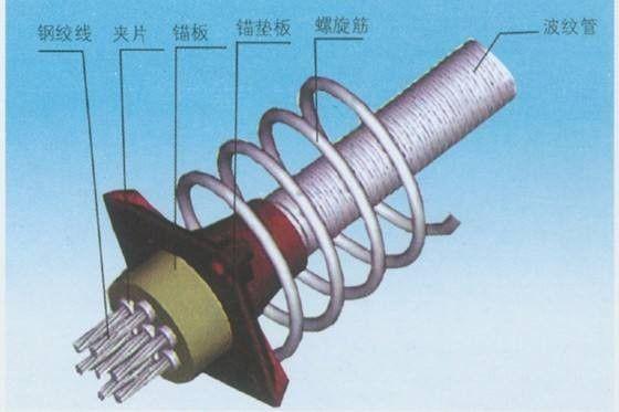 海西蒙古族藏族格尔木锚具钢绞线价格影响的因素